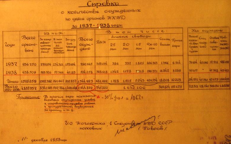 Фрагмент «Справки 1-го спецотдела МВД СССР о количестве арестованных и осуждённых в период 1921-1953 гг по делам органов НКВД»